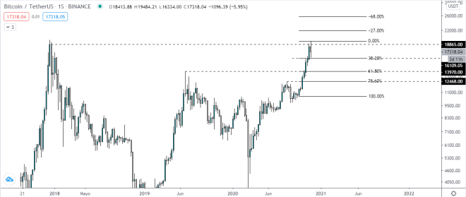 Gráfico semanal del precio del Bitcoin mientras cae en busca de soportes. Fuente: TradingView.