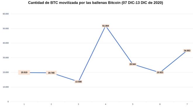 Flujo de actividad de las Ballenas Bitcoin en esta última semana