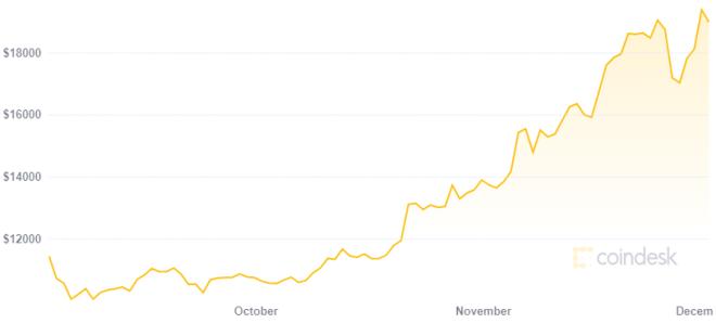 Para el CEO de BlackRock Bitcoin está impactando la posición del dólar como activo reserva de valor. Fuente: CoinDesk