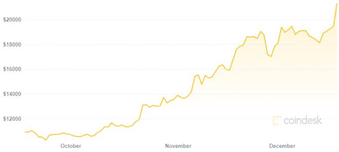 CEO de MicroStrategy sigue confiando en Bitcoin en medio de su mayor rally alcista. Fuente: CoinDesk
