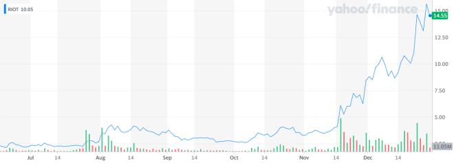 Las acciones de la empresa Riot Blockchain, dedicada a servicios de minería de Bitcoin, actualmente se cotizan en $14.5 dólares. Fuente: Yahoo Finance