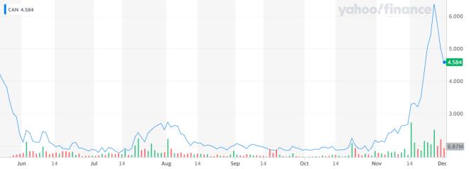 Las acciones de la fabricante de equipos ASIC de minería de Bitcoin, han tenido un desempeño regular en Nasdaq. Fuente: Yahoo Finance