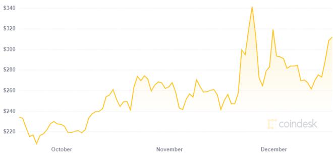 Kim Dotcom predice un Bitcoin Cash en 3.000 dólares. Fuente: CoinDesk