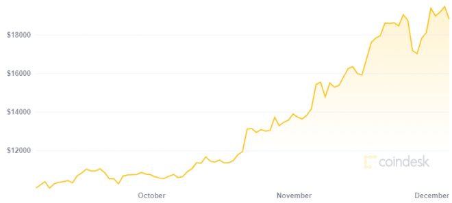 Un Bitcoin a 50.000 dólares es posible para 2021. Fuente: CoinDesk
