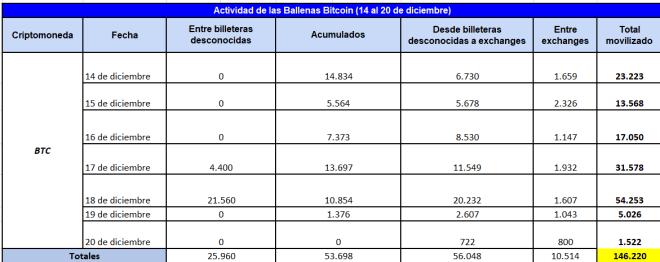 Cuadro resumen de la actividad de las ballenas Bitcoin (14 al 20 de diciembre de 2020). Fuente: Whale Alert