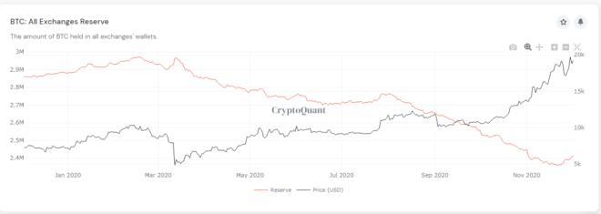 Balance de Bitcoin en exchanges: Fuente: CryptoQuant.