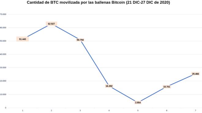 Flujo de actividad de las ballenas Bitcoin (21-27 diciembre de 2020)