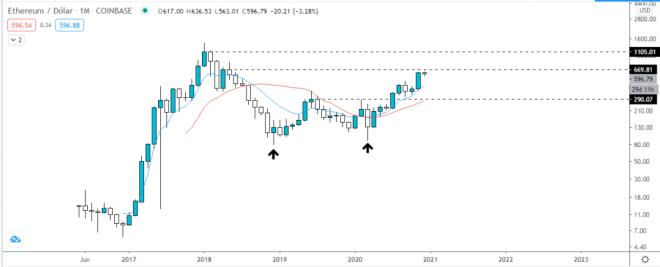 Gráfico mensual del precio de Ethereum. Fuente: TradingView.