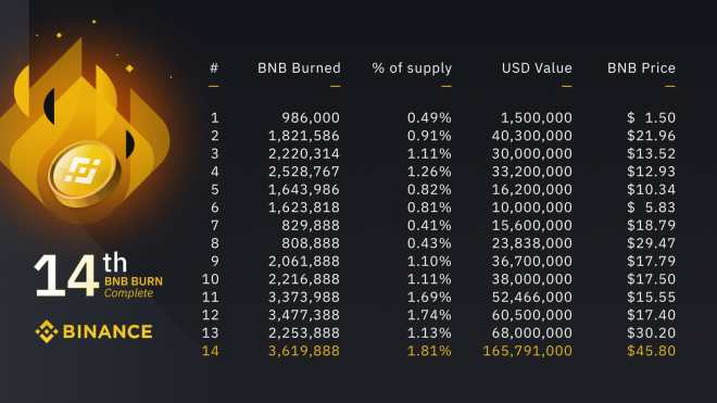Binance has never sold its founder BNB, on the contrary it has carried out massive burnings on fourteen occasions.  Source: Binance