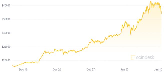 Luego del aumento en su cotización Elon Musk no rechazaría pagos en Bitcoin. Fuente: CoinDesk