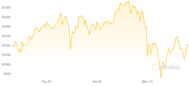 Ethereum podría caer hasta los 500 dólares si Bitcoin no es capaz de mantener su precio. Fuente: CoinDesk