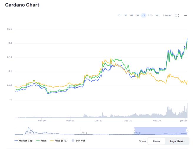 Gráfico de precio de Cardano (ADA). Fuente: CoinMarketCap