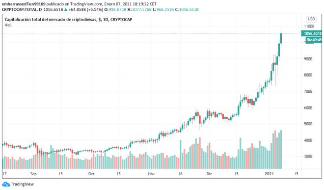 Con la fuerza principal basada en el Bitcoin, el mercado cripto alcanzó la histórica cifra de $1 billón de dólares estadounidenses en capitalización. Fuente: TradingView