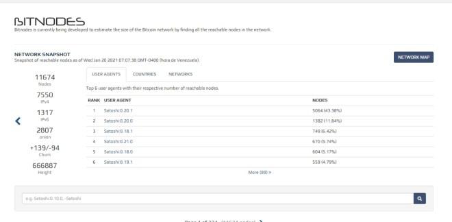 According to statistics portals, Bitcoin nodes increased to 11,674.  Source: Bitnodes