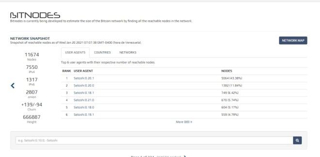 Según portales de estadísticas, los nodos de Bitcoin aumentaron hasta alcanzar los 11.674. Fuente: Bitnodes