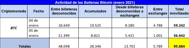 Cuadro resumen de la actividad de las ballenas Bitcoin durante las últimas 24 horas. Fuente: Whale Alert