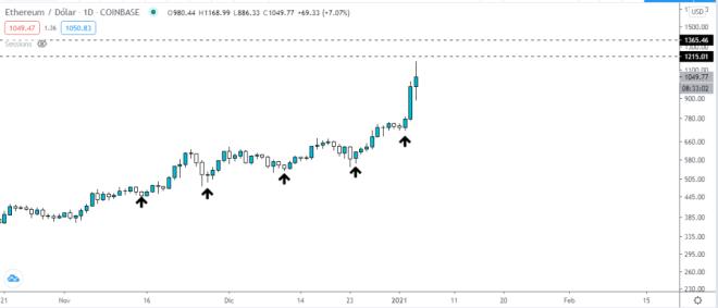 Gráfico diario del precio de ETH vs USD. Fuente: TradingView.