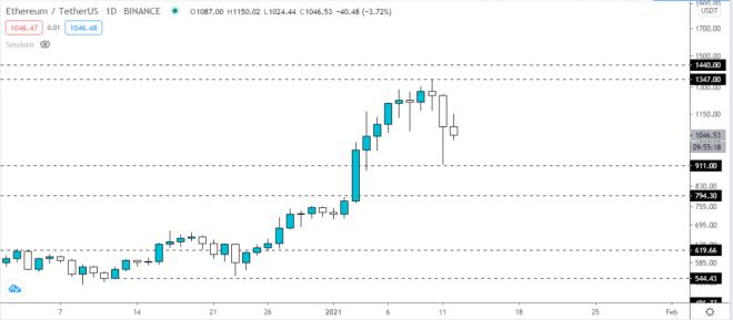 Gráfico diario del precio de Ethereum. Fuente: TradingView.
