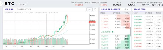 Gráfico diario del precio del Bitcoin. Fuente: ProBit.