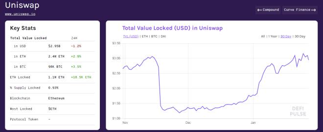 Total valor bloqueado en Uniswap. Fuente: DeFi Pulse.