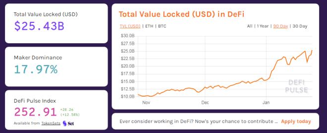 Valor bloqueado en DeFi. Fuente: DeFi Pulse.