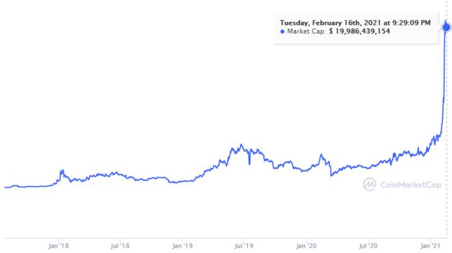 BNB alcanza una capitalización de mercado de 19 millardos de dólares a 3.5 años de la fundación de Binance. Fuente: CoinMarketCap