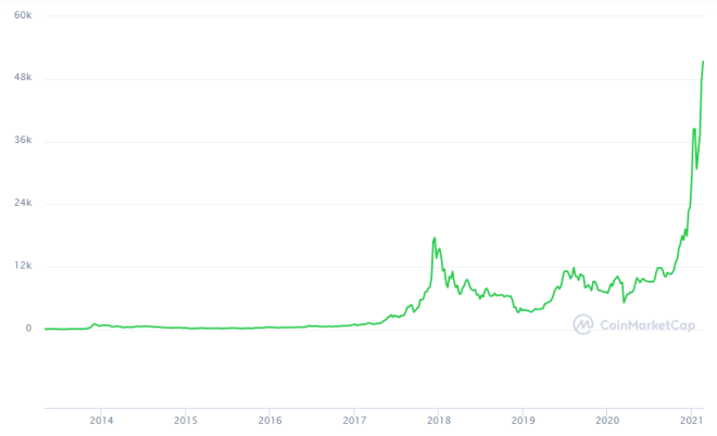 Bitcoin's price is closer to $ 100,000 than $ 0 for the first time in its history.  Source: CoinMarketCap
