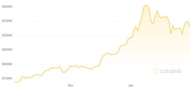 Cantante de Kiss apoya a las criptomonedas en medio del aumento en el precio de Bitcoin. Fuente: CoinDesk