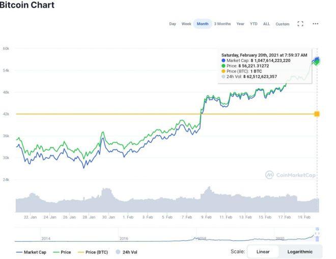 Capitalización de mercado de Bitcoin. Fuente: CoinMarketCap
