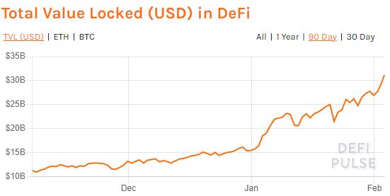 DeFi ya alcanzan los 31 millardos de dólares en valor bloqueado. Fuente: DeFi Pulse