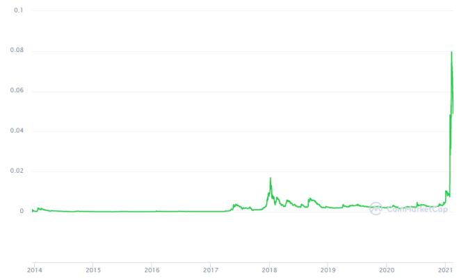 Dogecoin est né comme une blague, mais aujourd'hui, c'est peut-être l'avenir du monde de la cryptographie.  Source: CoinMarketCap