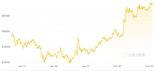 Para Scott Melker es el turno de Bitcoin una vez más. Fuente: Coindesk