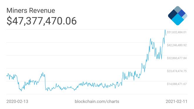 Diariamente, la minería Bitcoin recauda más de 47 millones de dólares, pero el día de ayer, apenas en una hora, alcanzó 4 millones. Esto constituye una cifra récord para los extractores de esa moneda digital. Fuente: Blockchain.com