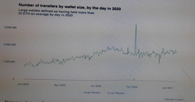 Número de transferencias por tamaño de wallet en 2020. Fuente: Flipside Crypto
