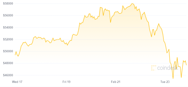 Square bought $ 170 million worth of Bitcoin after its price plummeted.  Source: Coindesk