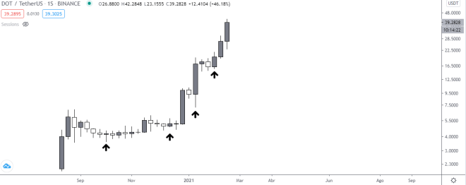 Polkadot marks new high.  Weekly chart of the price of DOT vs USDT.  Source: TradingView.