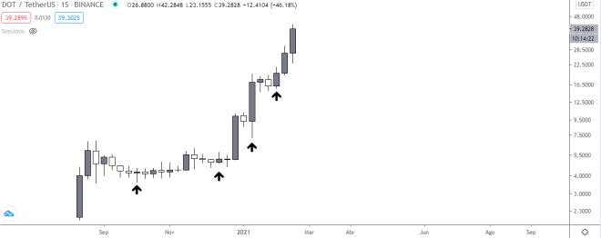 Polkadot marca nuevo máximo. Gráfico semanal del precio de DOT vs USDT. Fuente: TradingView.