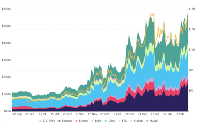 Open interest in Litecoin futures on major exchanges.  Source: Bybt.