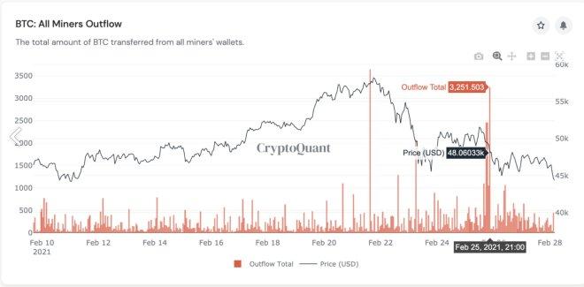 Ventas de los mineros de BTC. En el resumen semanal vemos que las ballenas Bitcoin han acumulado, pero los mineros han estado vendiendo. Fuente: CryptoQuant