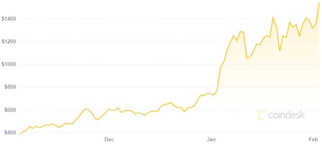 Para Scott Melker hay mayor potencial de ganancias en Ethereum que en Bitcoin. Fuente: Coindesk