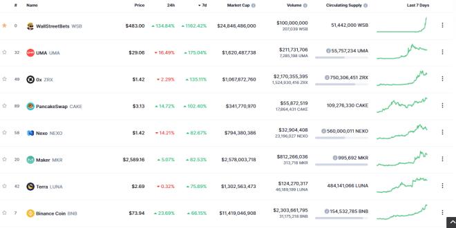 Los Tokens DeFi fueron los que mejor rindieron esta semana en todo el ecosistema crypto. Fuente: CoinMarketCap