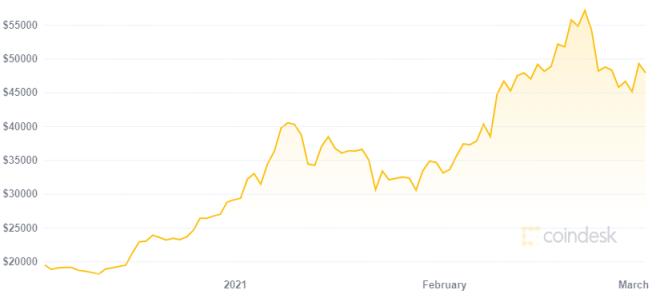 Bitfarms comprará 48.000 máquinas de minería de Bitcoin en medio del alza en su precio. Fuente: Coindesk