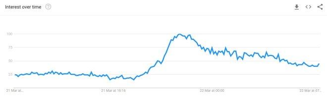 Las búsquedas de Bitcoin en Google se dispararon en Turquía luego del colapso de la lira turca. Fuente: Google