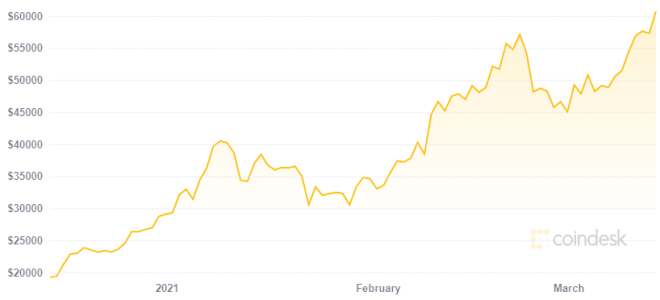 Para Changpeng Zhao el precio de Bitcoin sigue siendo bajo. Fuente: Coindesk