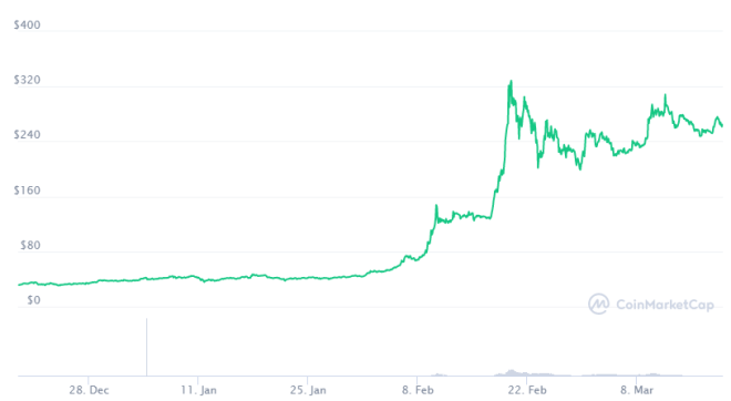Si no compraste Bitcoin, Changpeng Zhao recuerda que puedes comprar BNB ahora. Fuente: CoinMarketCap