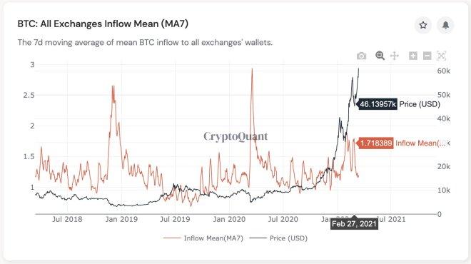 Media de los flujos de entrada de todas las exchanges (media móvil de 7 días). Fuente: CryptoQuant