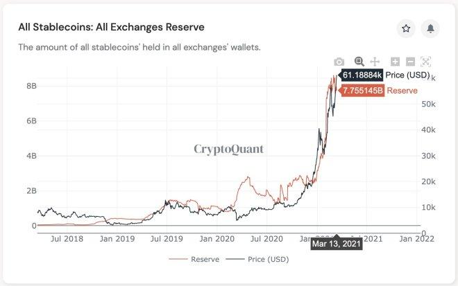 Reservas de stablecoins en todas las exchanges. Fuente: CryptoQuant