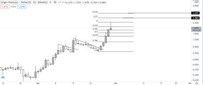 Gráfico diario del precio de OGN vs USDT. Fuente: TradingView.