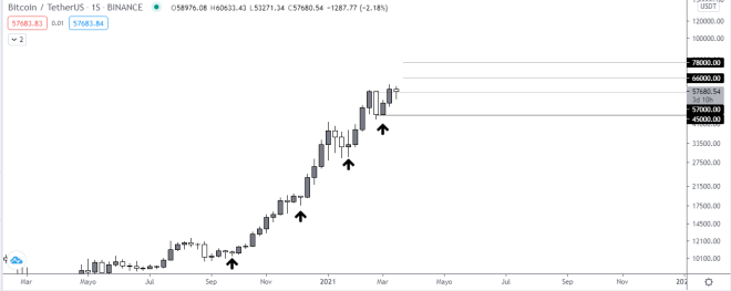 Bitcoin podría dejar atrás los 60k fácilmente. Gráfico semanal BTC vs USDT. Fuente: TradingView.
