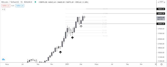 El Rally de Bitcoin se ve obstaculizado brevemente. Fuente: TradingView.